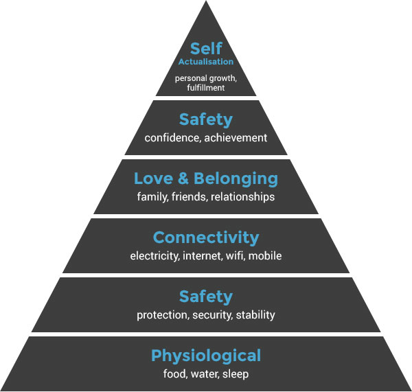 Modern Day Maslow's Hierarchy of Needs | Bronco > Our Ideas