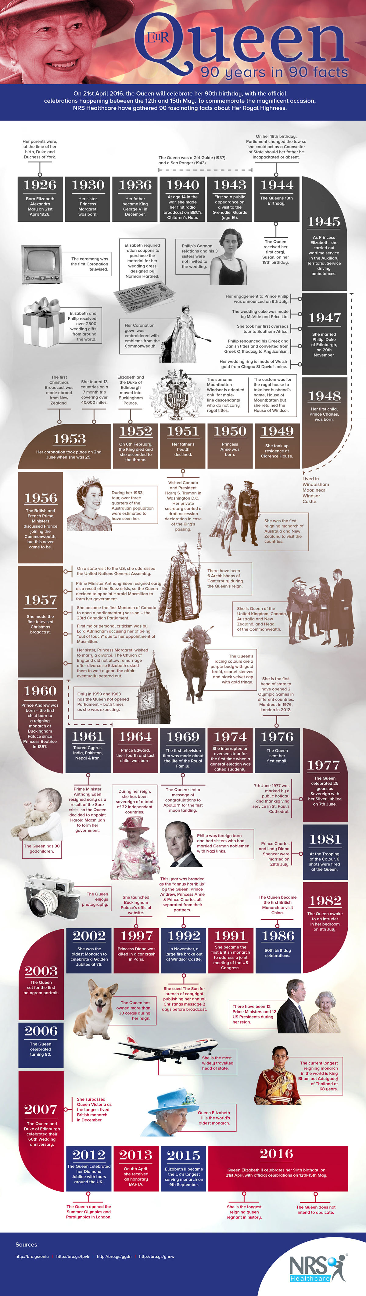 Queen's 90th Birthday infographic
